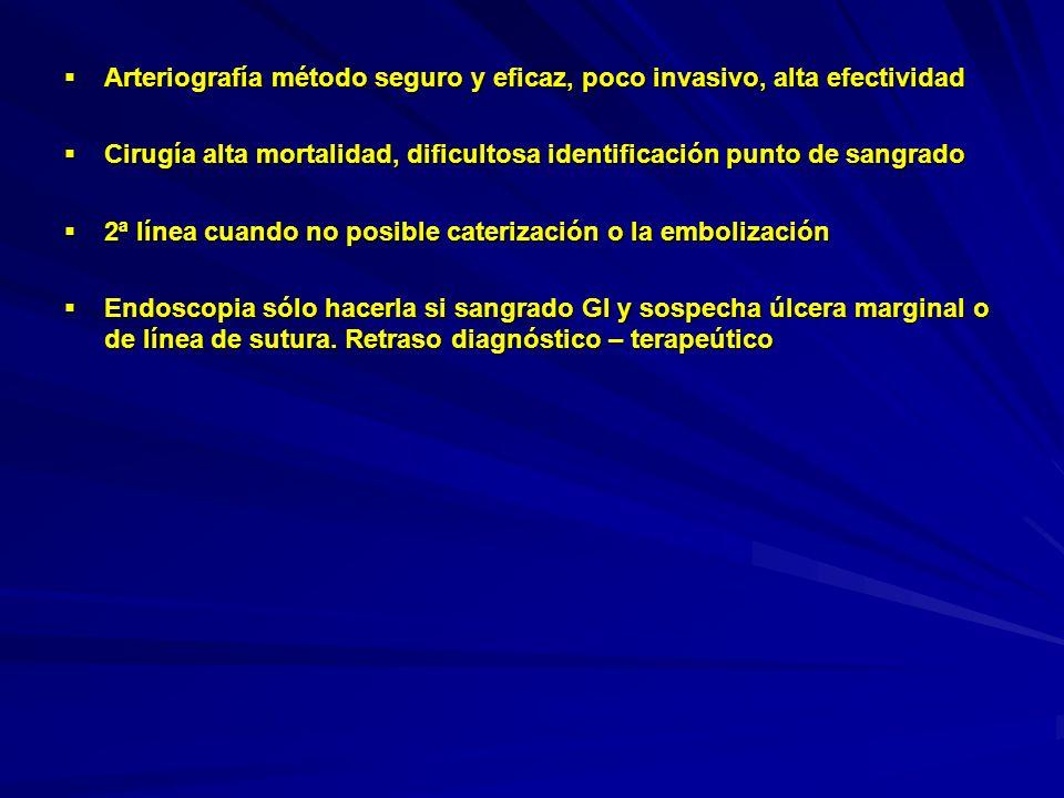 Algoritmo terapeútico: Algoritmo terapeútico: Yoo Seok Yoon: Management of Postoperative Hemorrhage after Pancreatectoduodenectomy Hepatogastroenterology 2003; 50:2208 – 2212 Intraperitoneal Laparotomía Intraperitoneal Laparotomía Hemorragia precoz Gastrointestinal Endoscopia Intraperitoneal Intraperitoneal Hemorragia tardía AngiografíaEmbolización Gastrointestinal EndoscopiaLaparotomía