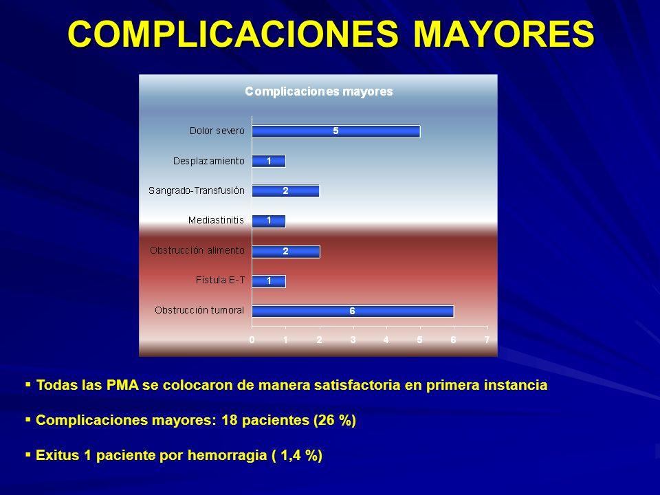 COMPLICACIONES MAYORES Todas las PMA se colocaron de manera satisfactoria en primera instancia Complicaciones mayores: 18 pacientes (26 %) Exitus 1 pa