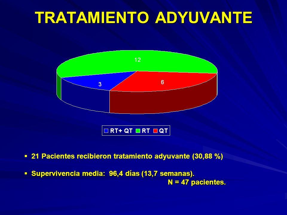 TRATAMIENTO ADYUVANTE 21 Pacientes recibieron tratamiento adyuvante (30,88 %) Supervivencia media: 96,4 días (13,7 semanas). Supervivencia media: 96,4