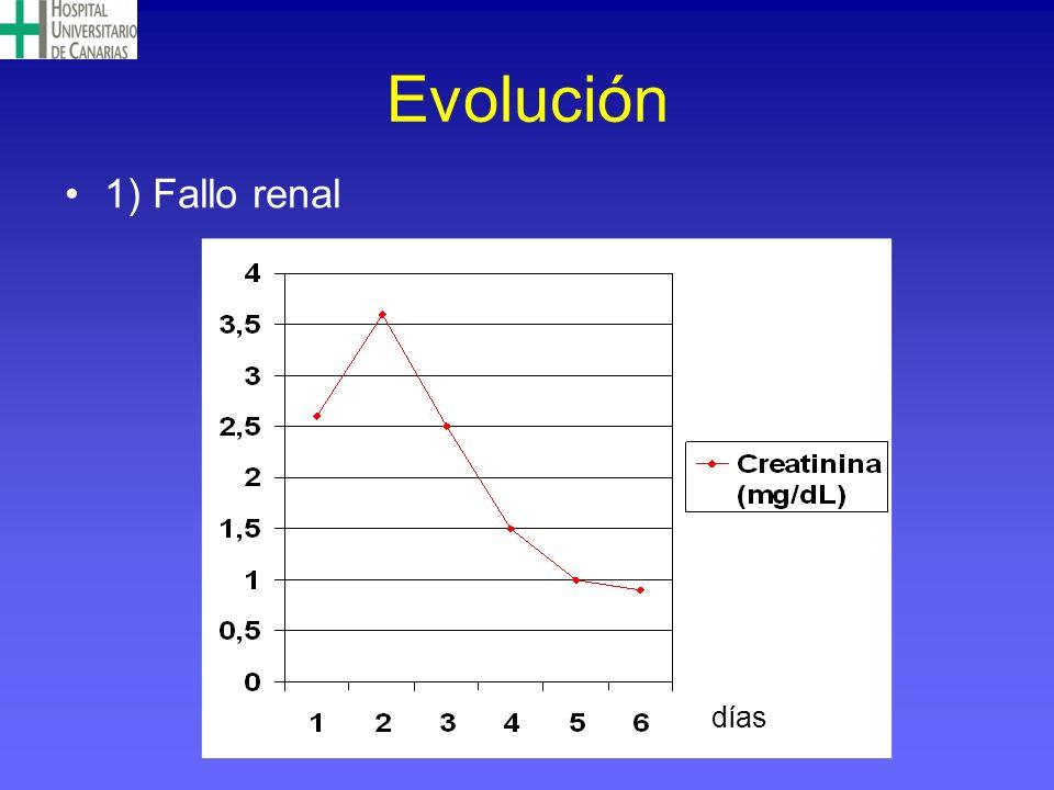 Evolución 1) Fallo renal días