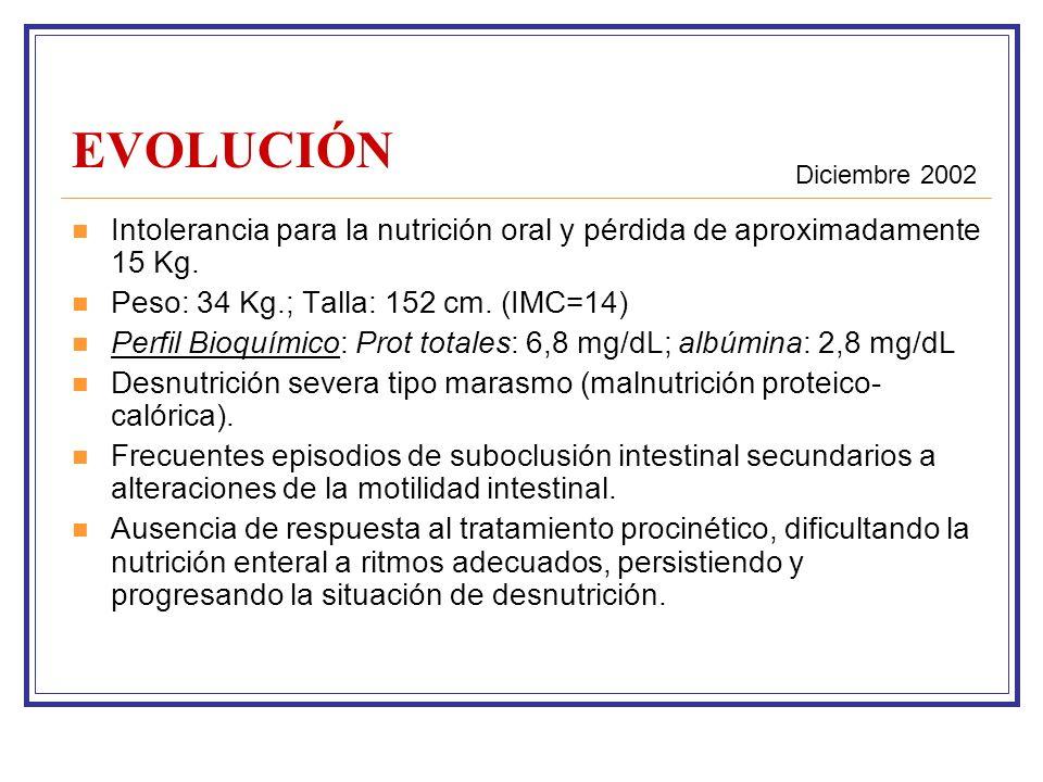EVOLUCIÓN Intolerancia para la nutrición oral y pérdida de aproximadamente 15 Kg.