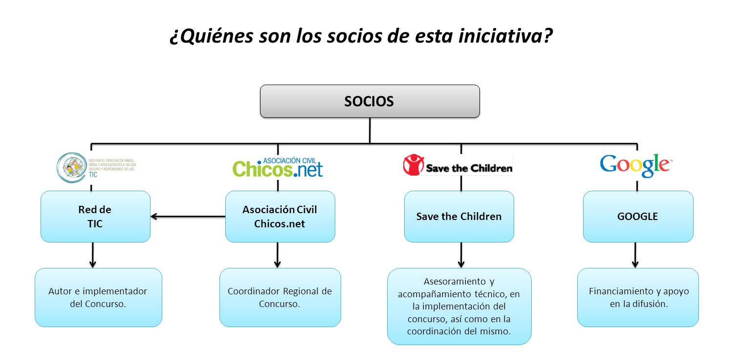 ¿Quiénes son los socios de esta iniciativa? SOCIOS Red de TIC Asociación Civil Chicos.net Save the ChildrenGOOGLE Coordinador Regional de Concurso. Au