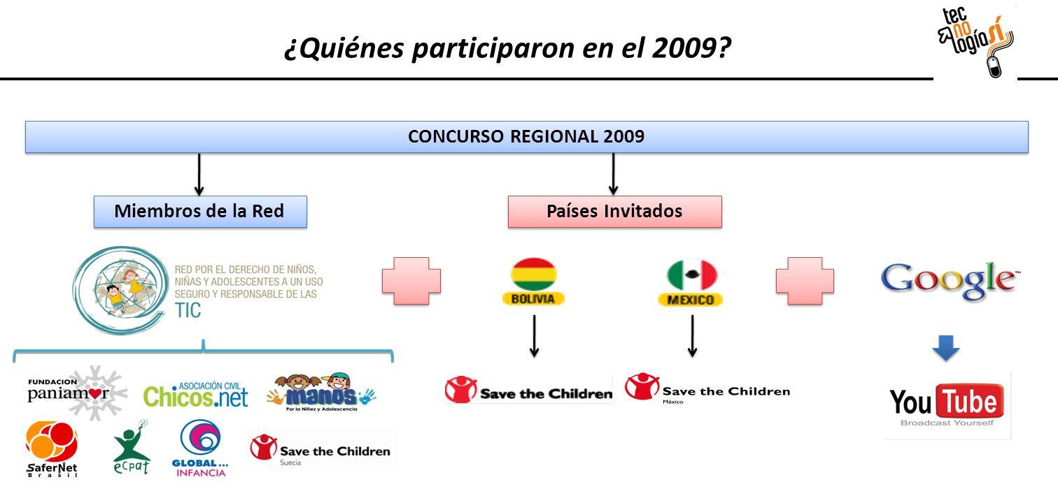 CONCURSO REGIONAL 2009 Miembros de la Red Países Invitados ¿Quiénes participaron en el 2009?