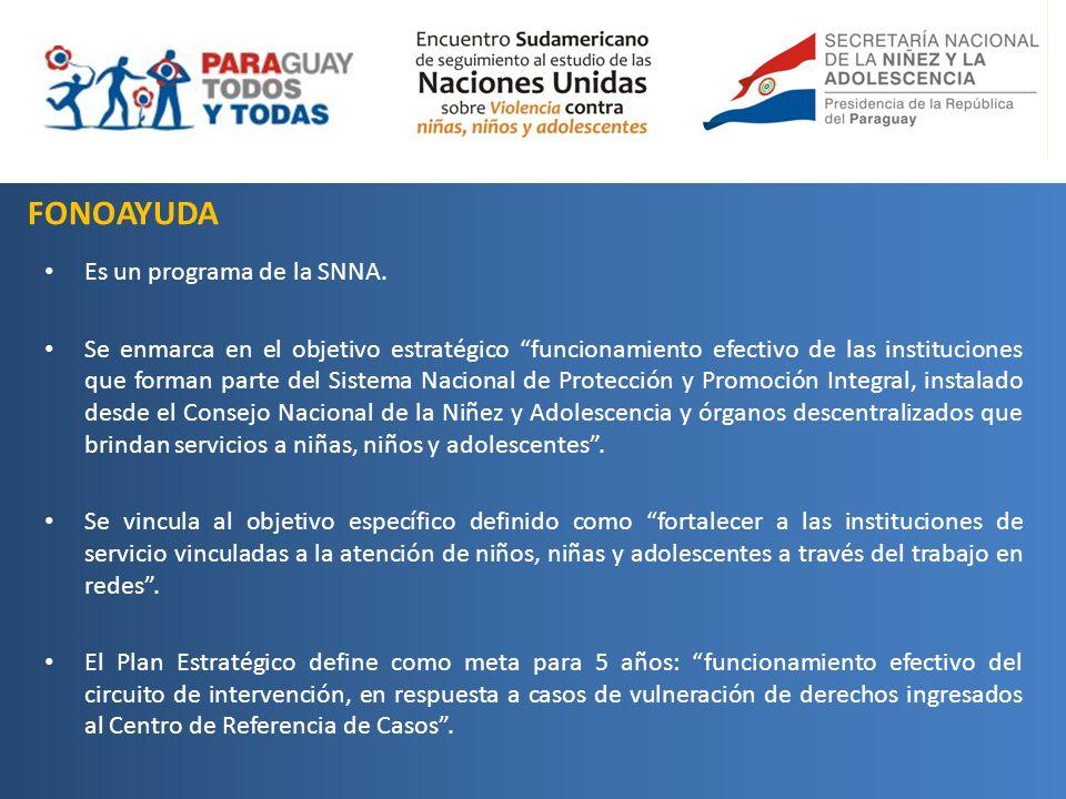 FONOAYUDA Es un programa de la SNNA. Se enmarca en el objetivo estratégico funcionamiento efectivo de las instituciones que forman parte del Sistema N