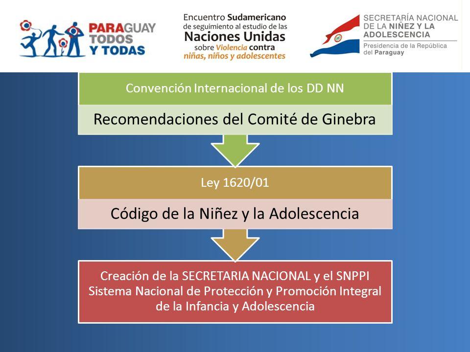 Creación de la SECRETARIA NACIONAL y el SNPPI Sistema Nacional de Protección y Promoción Integral de la Infancia y Adolescencia Ley 1620/01 Código de