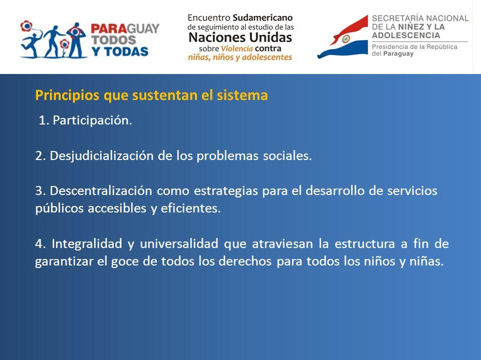 Principios que sustentan el sistema 1. Participación. 2. Desjudicialización de los problemas sociales. 3. Descentralización como estrategias para el d