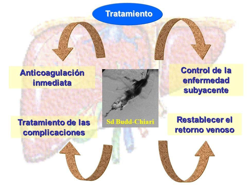 Tratamiento Anticoagulación inmediata Control de la enfermedad subyacente Tratamiento de las complicaciones Restablecer el retorno venoso Sd Budd-Chia