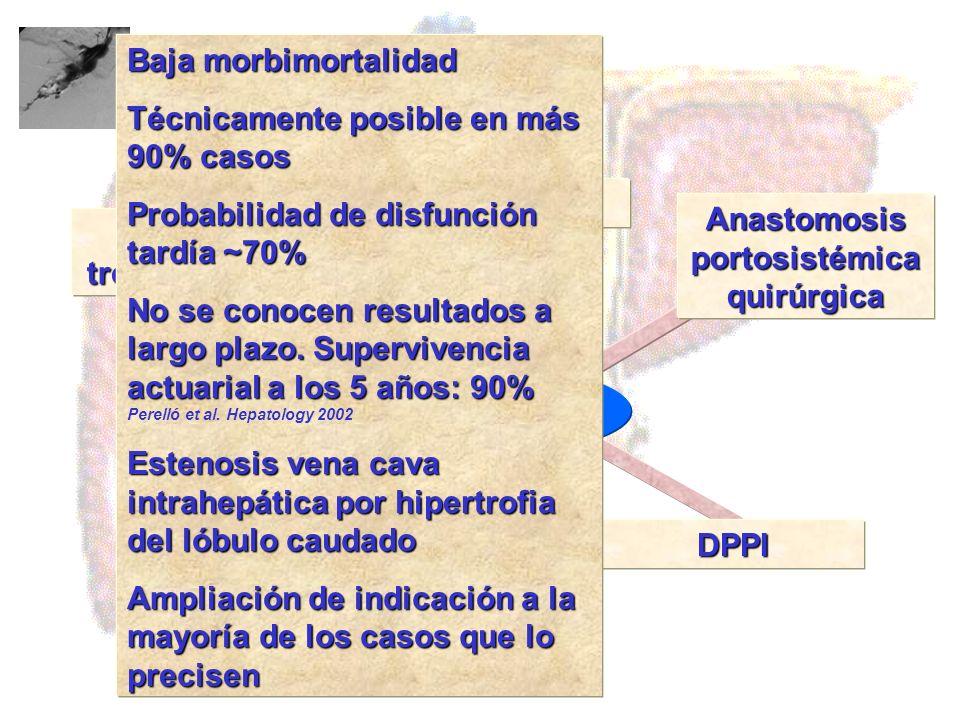 Agentes trombolíticos Angioplastia Anastomosis portosistémica quirúrgica DPPI Tratamiento Baja morbimortalidad Técnicamente posible en más 90% casos P