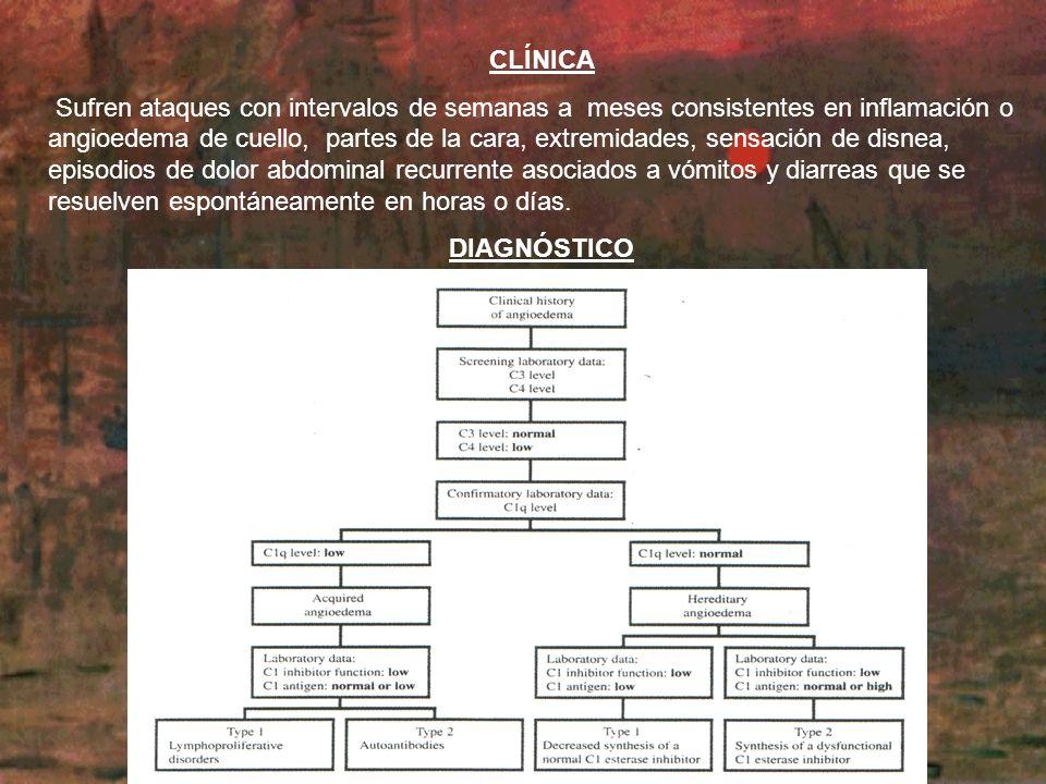 CONCLUSIÓN: Hay que considerar la alta asociación entre el déficit de C1-inhibidor y enfermedad neoplásica oculta por lo que se debe realizar estudio y seguimiento del paciente.