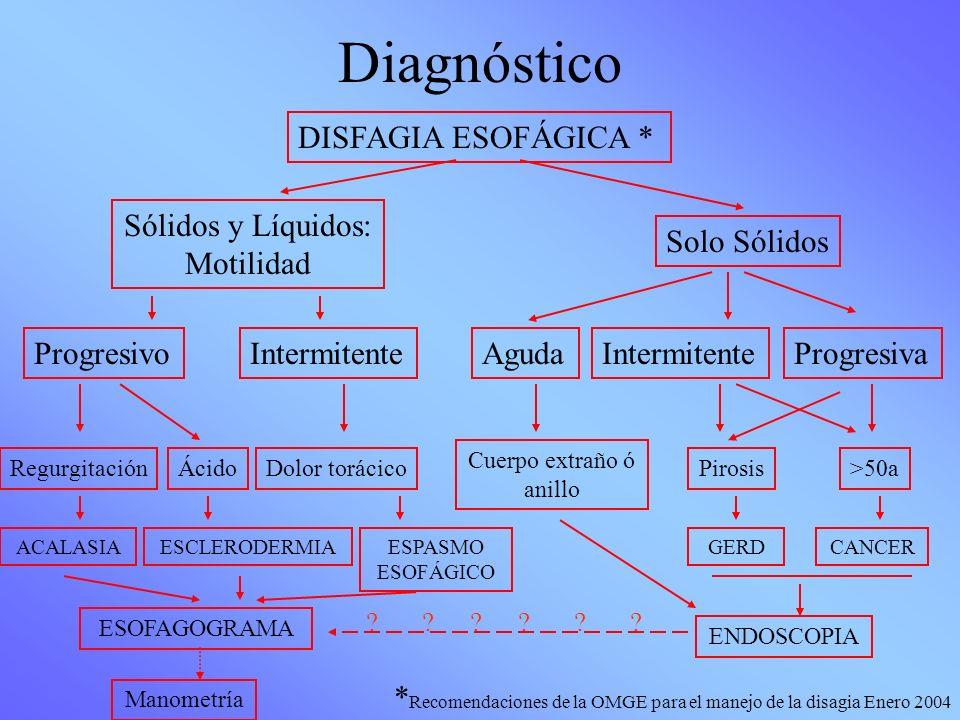 Diagnóstico DISFAGIA ESOFÁGICA * Sólidos y Líquidos: Motilidad Progresivo Cuerpo extraño ó anillo RegurgitaciónPirosis ESPASMO ESOFÁGICO ENDOSCOPIA AC