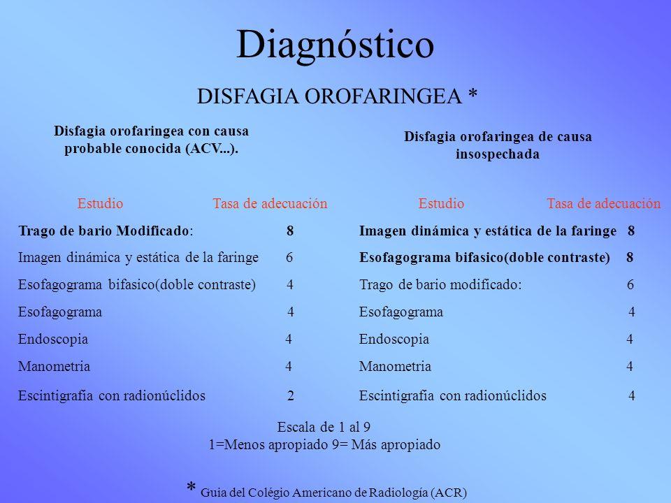 Diagnóstico Disfagia orofaringea con causa probable conocida (ACV...). Estudio Tasa de adecuación Trago de bario Modificado: 8 Imagen dinámica y estát