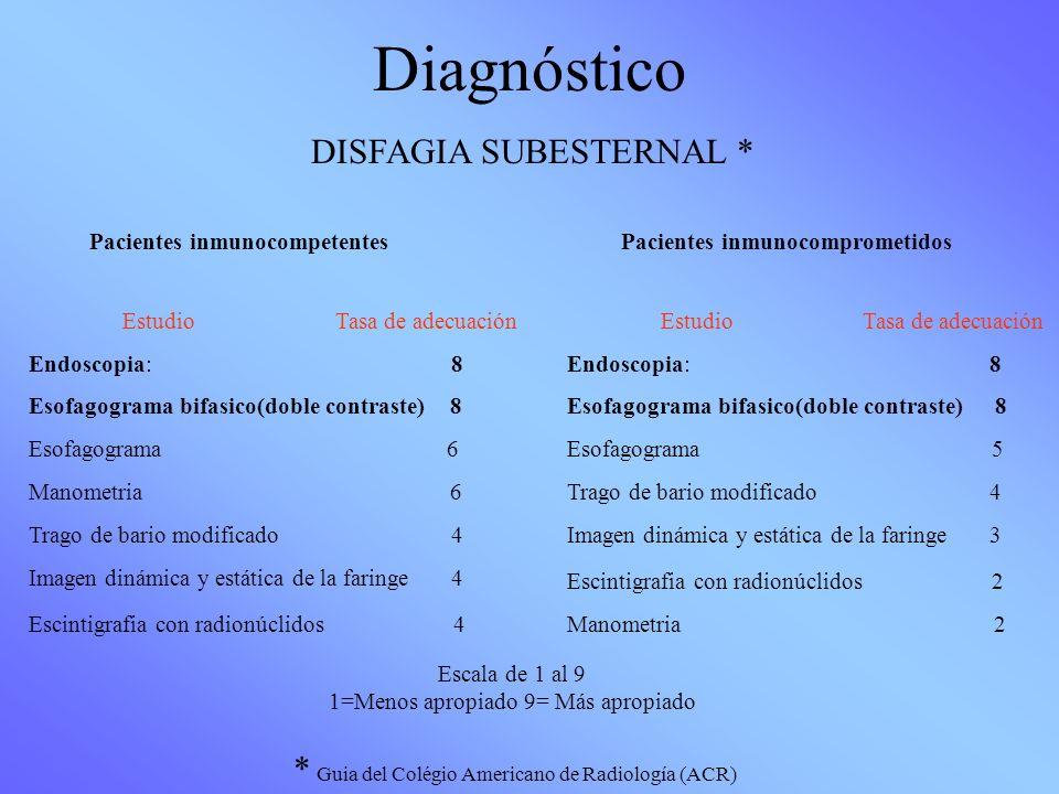 Diagnóstico Pacientes inmunocompetentes Estudio Tasa de adecuación Endoscopia: 8 Esofagograma bifasico(doble contraste) 8 Esofagograma 6 Manometria 6