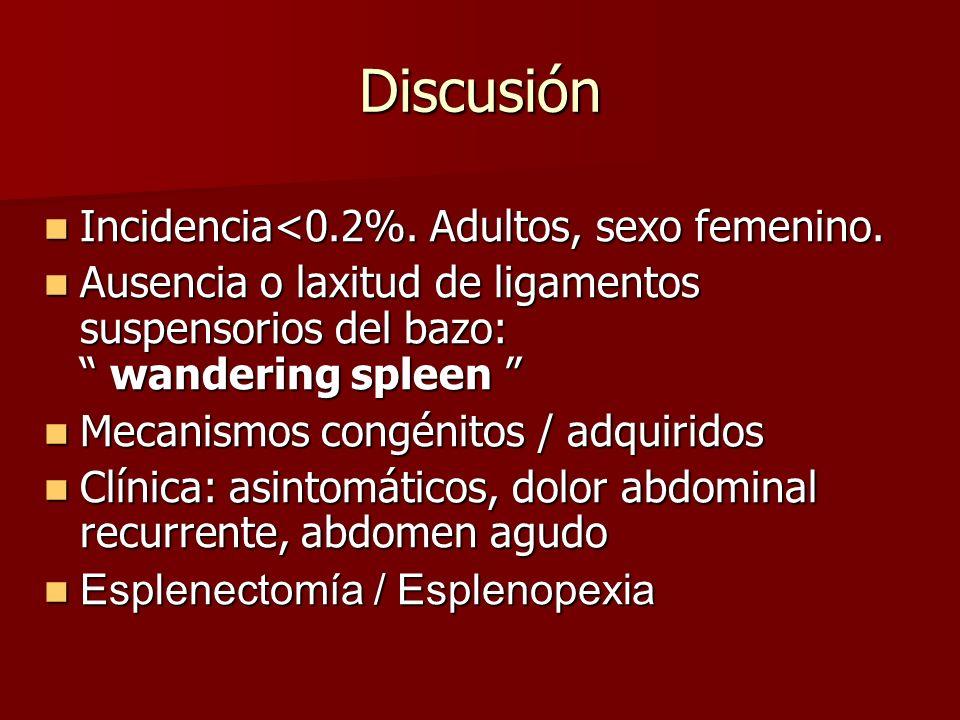 Discusión Incidencia<0.2%. Adultos, sexo femenino. Incidencia<0.2%. Adultos, sexo femenino. Ausencia o laxitud de ligamentos suspensorios del bazo: wa