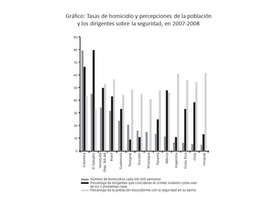 Gráfico: Tasas de homicidio y percepciones de la población y los dirigentes sobre la seguridad, en 2007-2008