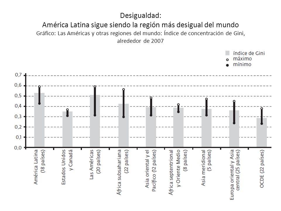 Desigualdad: En Latinoamérica el ingreso medio por persona del 10% más rico es 17 veces más alto que el del 40% más pobre, en 2007 (entre 9 y 25 veces, dependiendo del país) Gráfico: Cambios en la relación de ingresos entre el 10% más rico y el 40% más pobre, circa 1990-2007