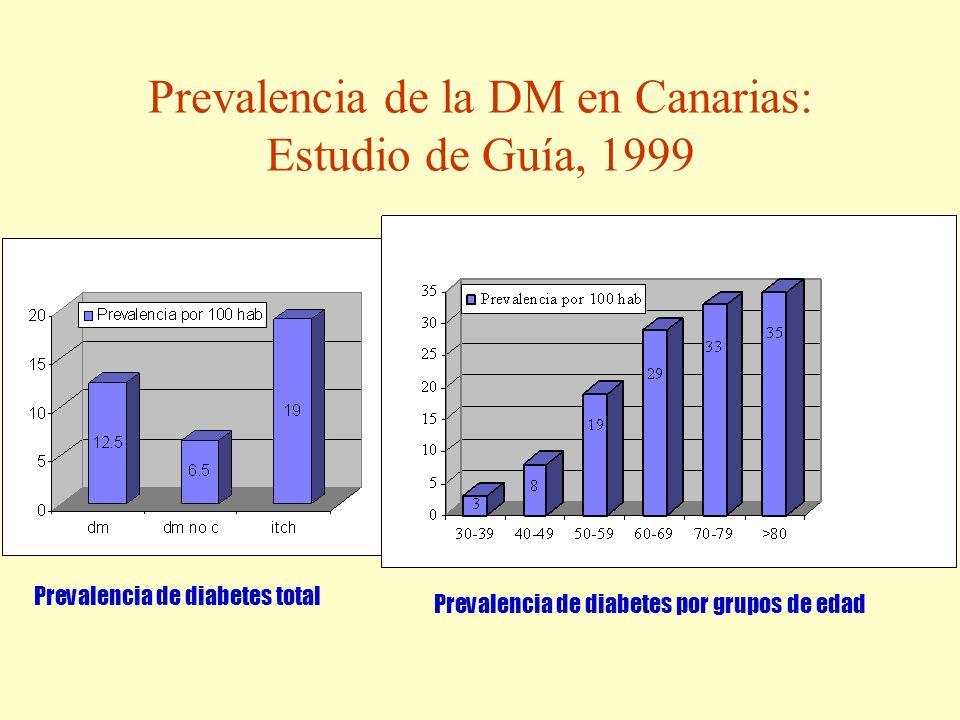 Prevalencia de la DM en Canarias: Estudio de Guía, 1999 Prevalencia de diabetes por grupos de edad Prevalencia de diabetes total