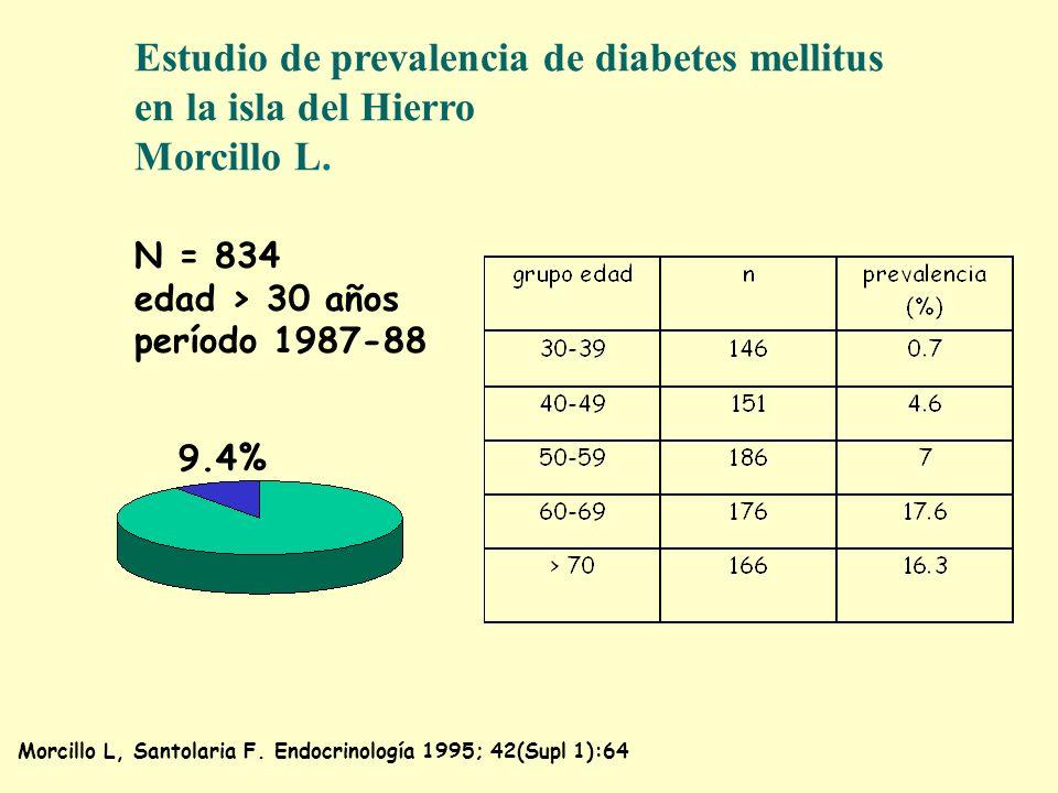 Estudio de prevalencia de diabetes mellitus en la isla del Hierro Morcillo L. N = 834 edad > 30 años período 1987-88 9.4% Morcillo L, Santolaria F. En
