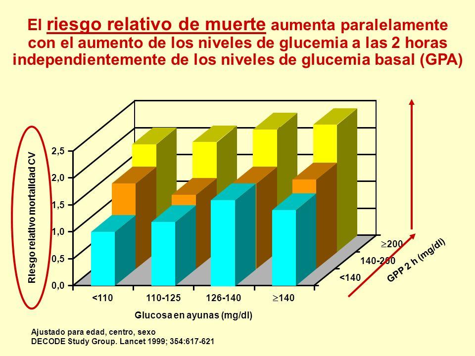 2,5 2,0 1,5 1,0 0,5 0,0 <110 El riesgo relativo de muerte aumenta paralelamente con el aumento de los niveles de glucemia a las 2 horas independientem