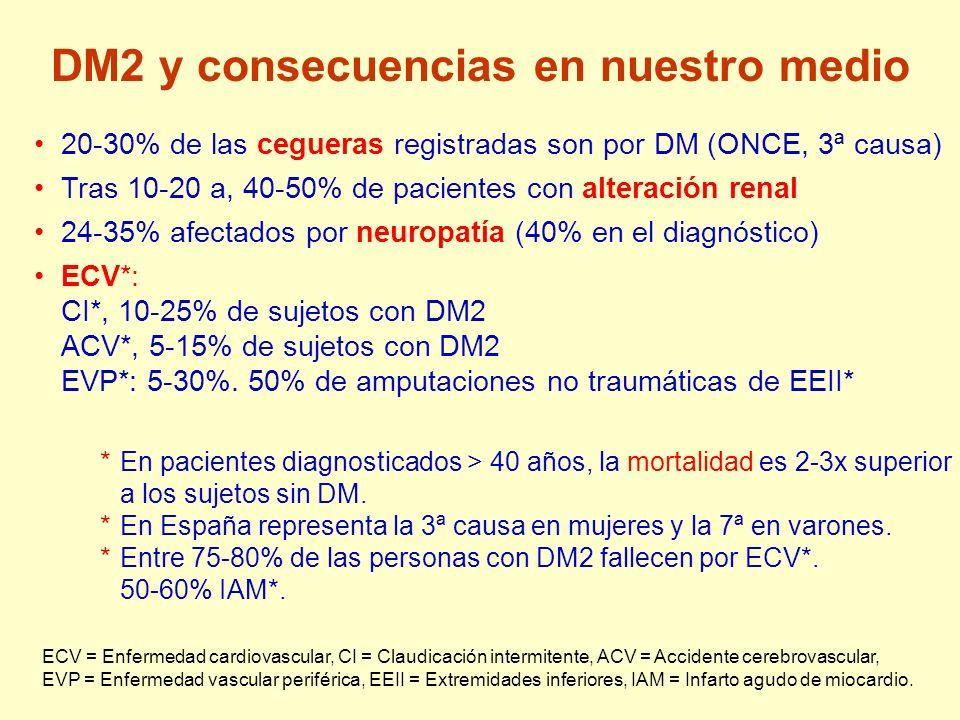 DM2 y consecuencias en nuestro medio ECV = Enfermedad cardiovascular, CI = Claudicación intermitente, ACV = Accidente cerebrovascular, EVP = Enfermeda