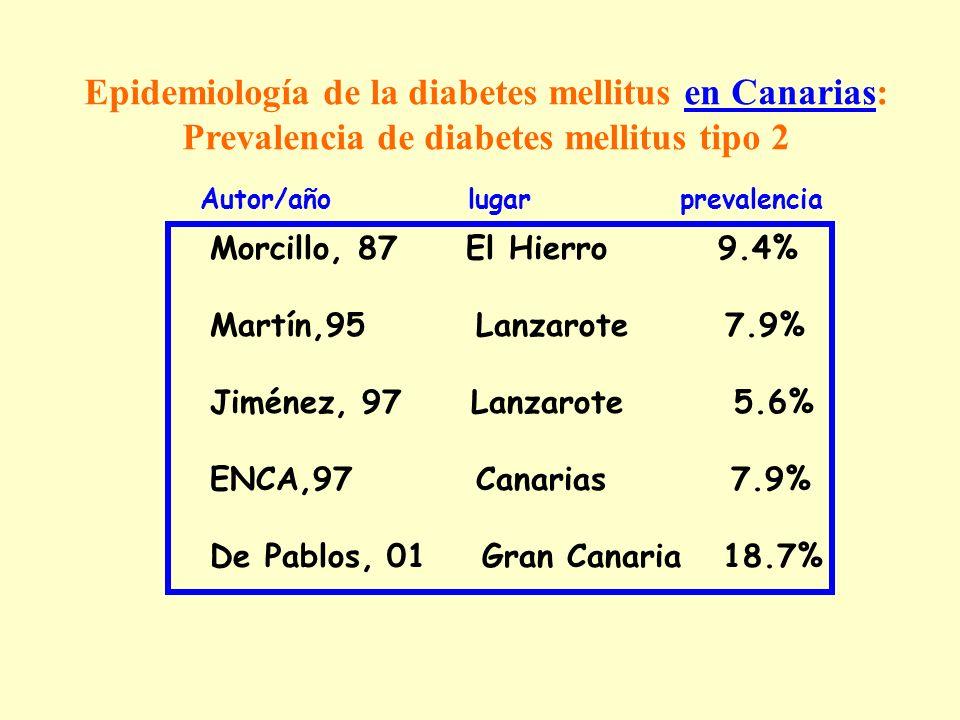 Epidemiología de la diabetes mellitus en Canarias: Prevalencia de diabetes mellitus tipo 2 Morcillo, 87 El Hierro 9.4% Martín,95 Lanzarote 7.9% Jiméne
