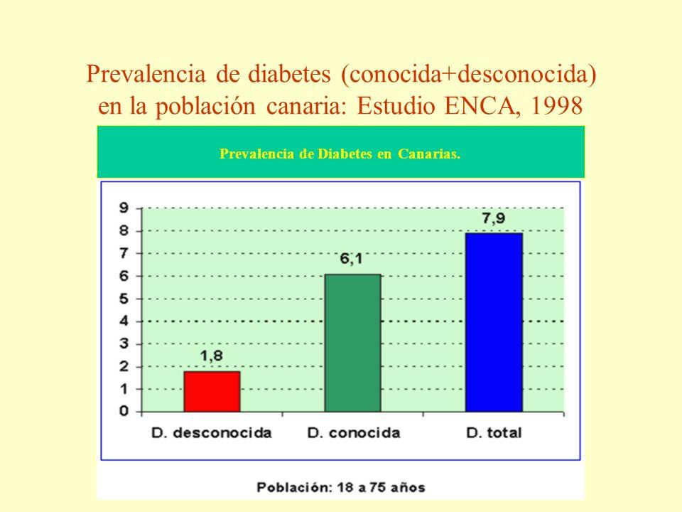 Prevalencia de diabetes (conocida+desconocida) en la población canaria: Estudio ENCA, 1998 Prevalencia de Diabetes en Canarias.