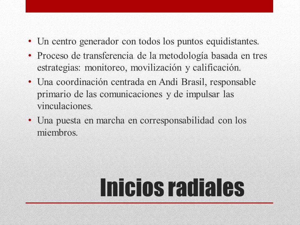 Inicios radiales Un centro generador con todos los puntos equidistantes.