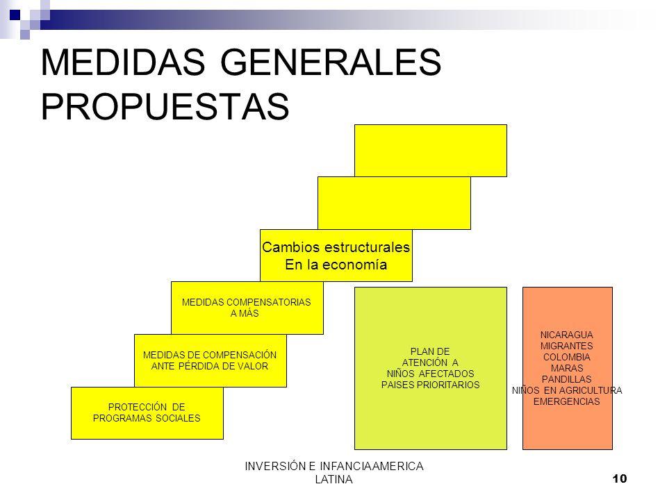 INVERSIÓN E INFANCIA AMERICA LATINA10 MEDIDAS GENERALES PROPUESTAS NICARAGUA MIGRANTES COLOMBIA MARAS PANDILLAS NIÑOS EN AGRICULTURA EMERGENCIAS PLAN