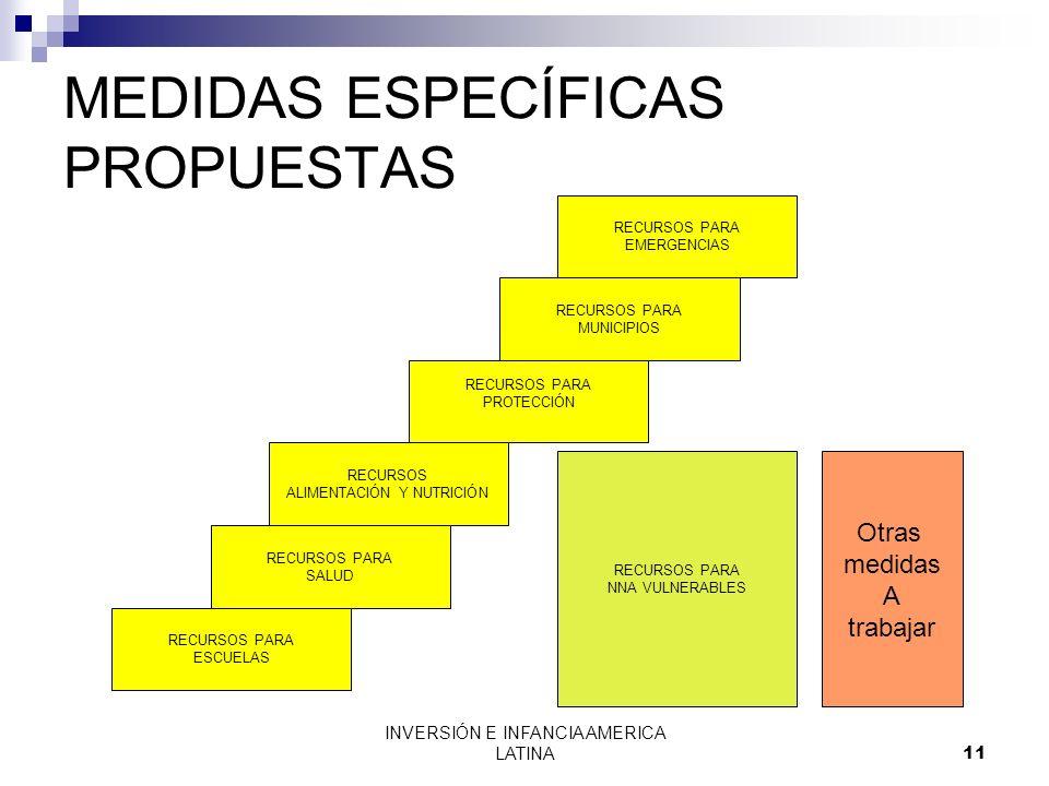 INVERSIÓN E INFANCIA AMERICA LATINA11 MEDIDAS ESPECÍFICAS PROPUESTAS Otras medidas A trabajar RECURSOS PARA NNA VULNERABLES RECURSOS PARA EMERGENCIAS