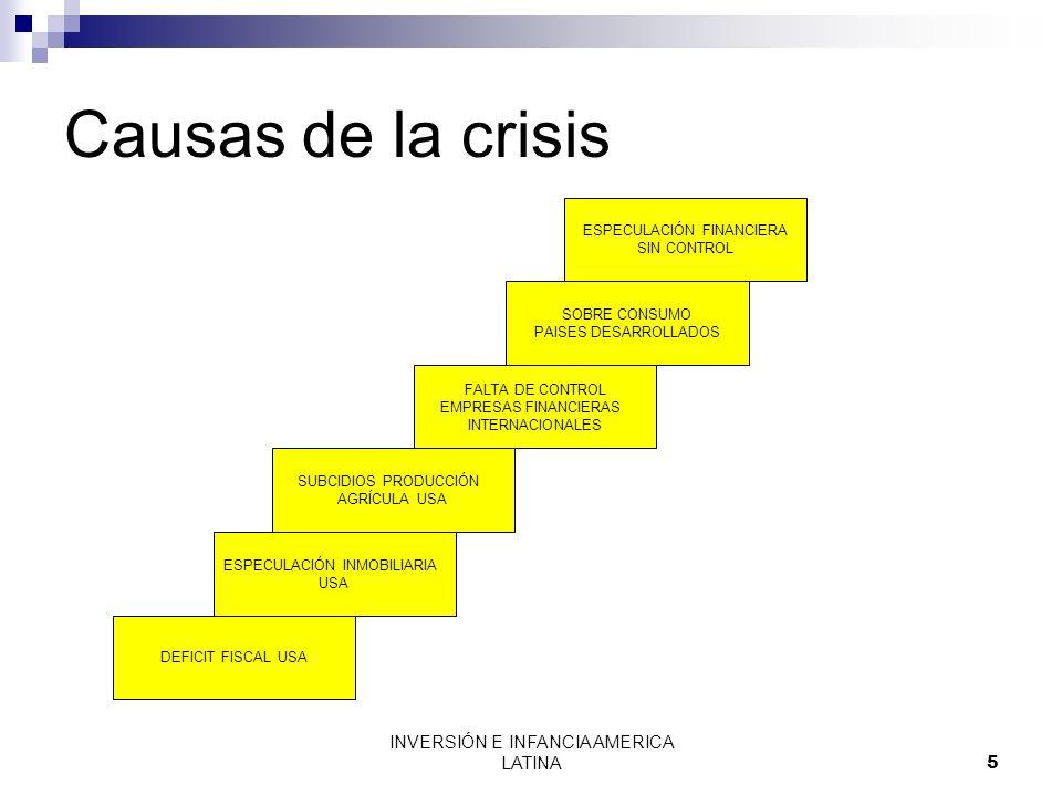 INVERSIÓN E INFANCIA AMERICA LATINA6 Efectos generales de la crisis USA EUROPA RECESIÓN DEL PBI DESEMPLEO MENOR RECAUDACIÓN PÉRDIDA DE CREDIBILIDAD DESEMPLEO: REDUCCIÓN DE LAS REMESAS INCREMENTO DE LAS TASAS DE INTERÉS PROGRAMAS DE SALVATAJE DE EMPRESAS USA QUIEBRA DE EMPRESAS FINANCIERAS DESEMPLEO: a diciembre del 2008 en USA se perdieron 2´600, 000 Empleos.