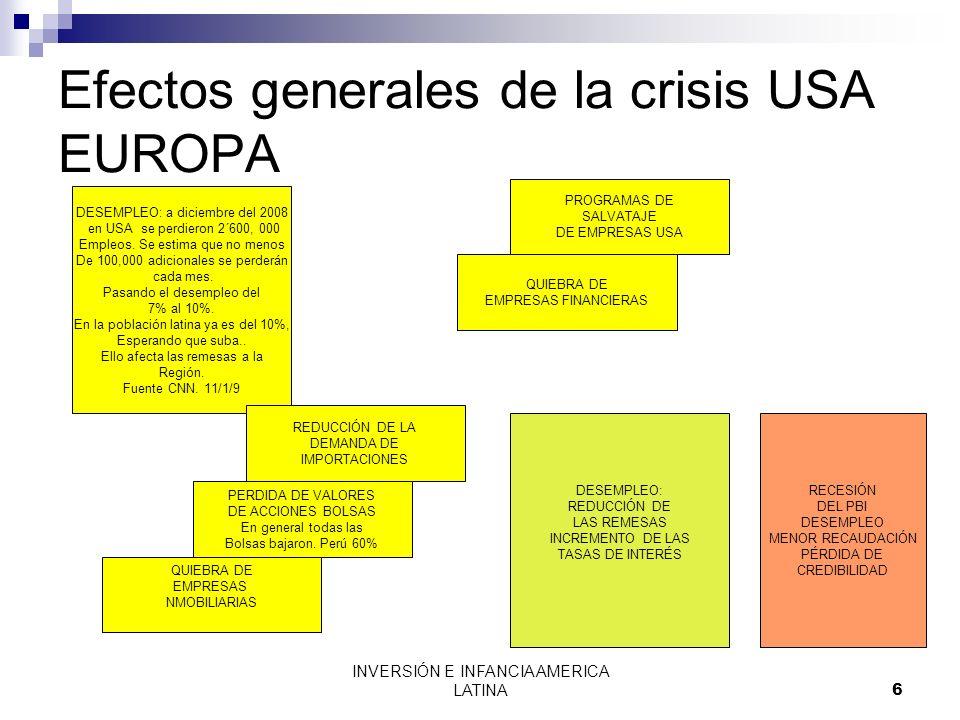 INVERSIÓN E INFANCIA AMERICA LATINA7 VIAS DE EFECTOS SOBRE AMERICA LATINA PÉRDIDAS DE LAS INSTITUCIONES FINANCIERAS REDUCCIÓN DE LAS INVERSIONES EXPORTACIÓN DE CAPITALES A LAS MATRICES PERDIDA DE VALOR DE VALORES, ACCIONES E INVERSIONES PROTECCIONISMO REDUCCIÓN DE LOS CRÉDITOS Y ALZA DE LAS TASAS DE INTERÉS BAJA DE LOS PRECIOS DE MATERIAS PRIMAS REDUCCIÓN DE LAS REMESAS MENOR DEMANDA POR EXPORTACIONES