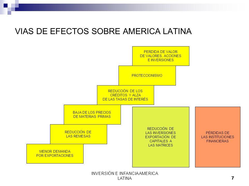INVERSIÓN E INFANCIA AMERICA LATINA8 EFECTOS REDUCCIÓN DE LAS EXPORTACIONES ALZA DE LOS PRECIOS DE LAS IMPORTACIONES REDUCCIÓN DE LOS INGRESOS DEL ESTADO = MENOR RECAUDACIÓN PERDIDA DEL VALOR DE LOS VALORES ALZA DE LAS TASAS DE INTERÉS REDUCCIÓN DE LOS CRÉDITOS REDUCCIÓN DE LAS INVERSIONES MAYOR REMISIÓN DE UTILIDADES REDUCCIÓN DE LOS INGRESOS Y EL EMPLEO DE LA POBLACIÓN