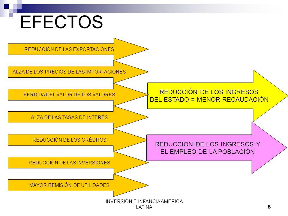 INVERSIÓN E INFANCIA AMERICA LATINA8 EFECTOS REDUCCIÓN DE LAS EXPORTACIONES ALZA DE LOS PRECIOS DE LAS IMPORTACIONES REDUCCIÓN DE LOS INGRESOS DEL EST