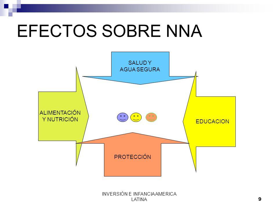 INVERSIÓN E INFANCIA AMERICA LATINA9 EFECTOS SOBRE NNA SALUD Y AGUA SEGURA EDUCACION ALIMENTACIÓN Y NUTRICIÓN PROTECCIÓN