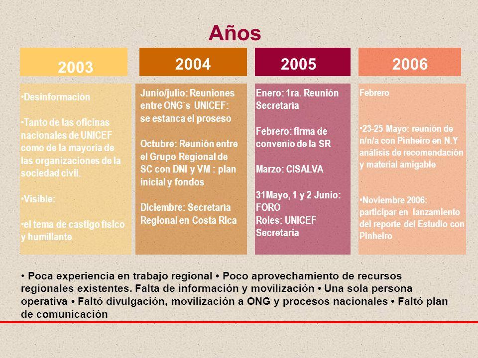 Años 2003 20042005 Desinformación Tanto de las oficinas nacionales de UNICEF como de la mayoría de las organizaciones de la sociedad civil.