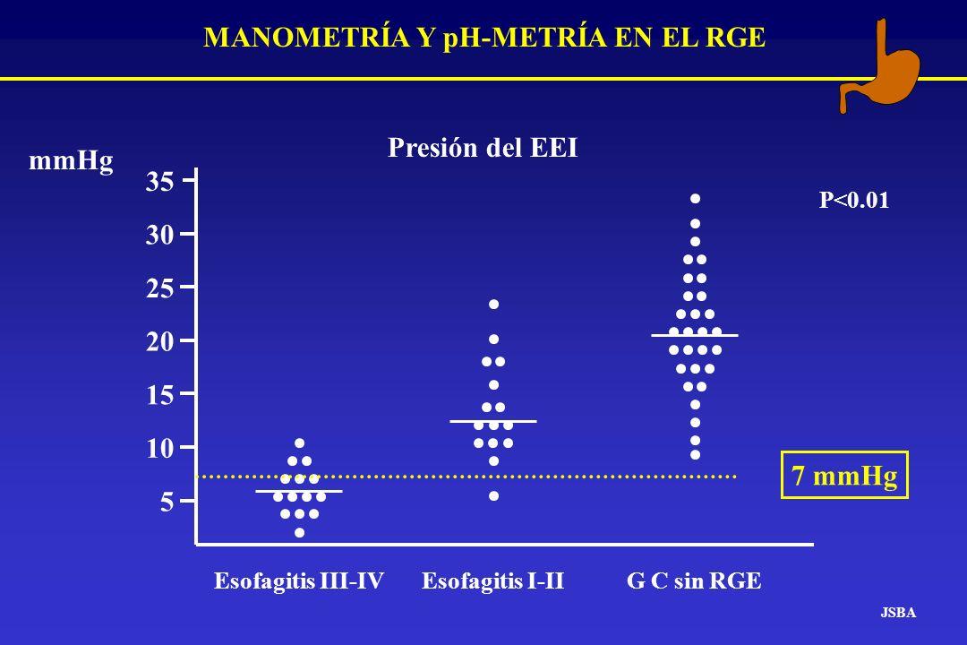MANOMETRÍA Y pH-METRÍA EN EL RGE JSBA Esofagitis III-IV G C sin RGE Presión del EEI mmHg Esofagitis I-II 5 10 15 20 25 30 35 7 mmHg P<0.01