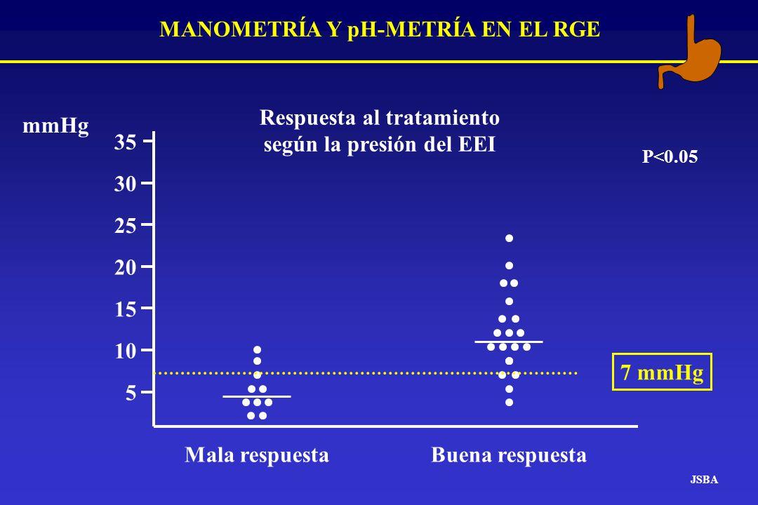 MANOMETRÍA Y pH-METRÍA EN EL RGE JSBA Mala respuesta Respuesta al tratamiento según la presión del EEI 5 10 15 20 25 30 35 mmHg Buena respuesta 7 mmHg