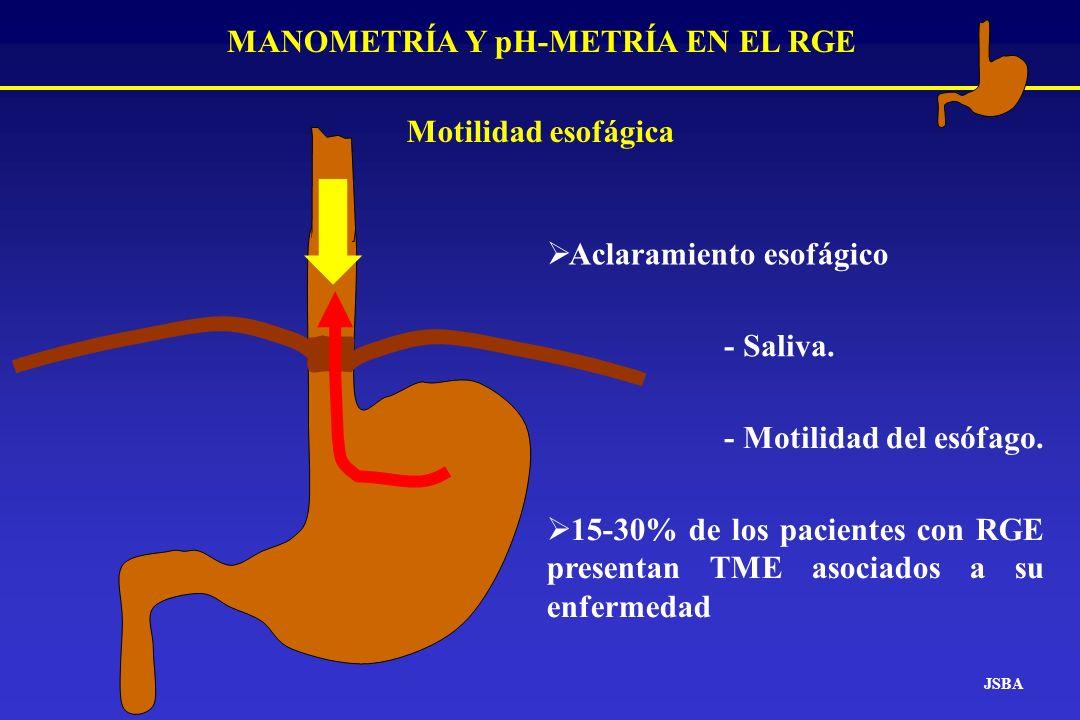 Aclaramiento esofágico - Saliva. - Motilidad del esófago. JSBA MANOMETRÍA Y pH-METRÍA EN EL RGE Motilidad esofágica 15-30% de los pacientes con RGE pr
