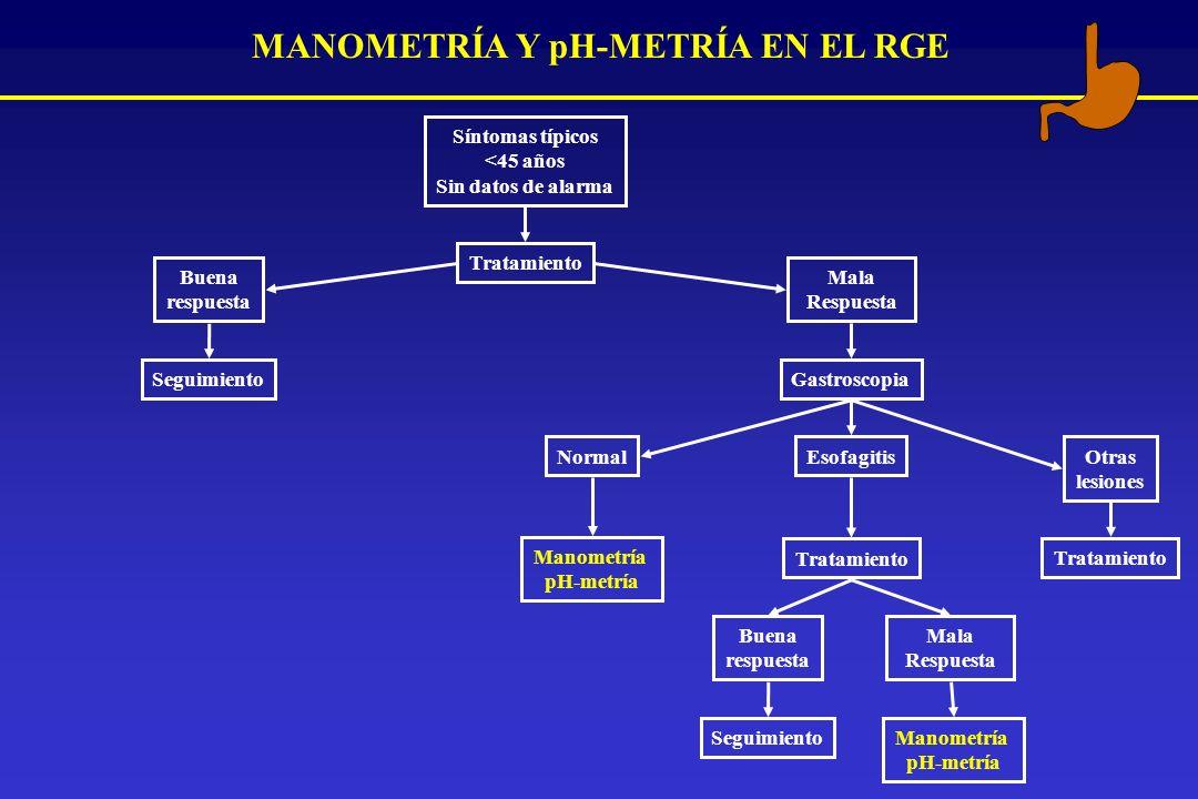MANOMETRÍA Y pH-METRÍA EN EL RGE Síntomas típicos <45 años Sin datos de alarma Tratamiento Buena respuesta Mala Respuesta SeguimientoGastroscopia Otra
