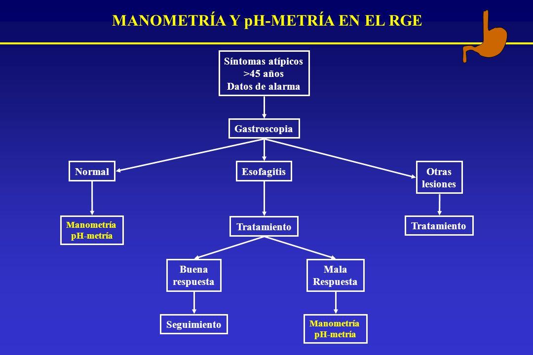 MANOMETRÍA Y pH-METRÍA EN EL RGE Otras lesiones Normal Manometría pH-metría Tratamiento Síntomas atípicos >45 años Datos de alarma Gastroscopia Esofag