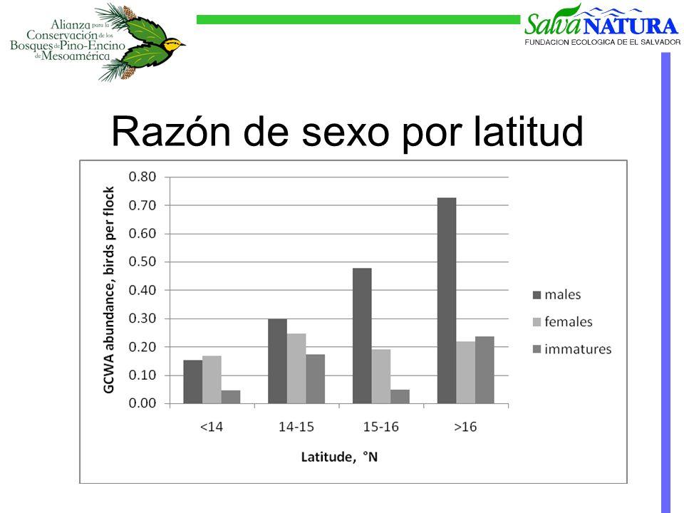 Razón de sexo por latitud