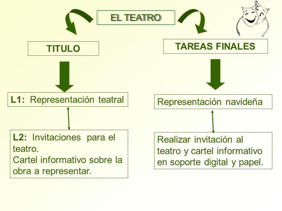 EL TEATRO TITULO TAREAS FINALES L1: Representación teatral Representación navideña L2: Invitaciones para el teatro. Cartel informativo sobre la obra a