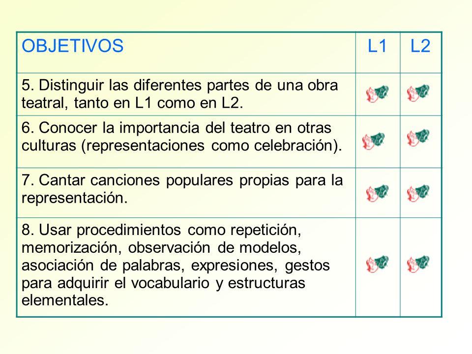 OBJETIVOSL1L2 5. Distinguir las diferentes partes de una obra teatral, tanto en L1 como en L2. 6. Conocer la importancia del teatro en otras culturas