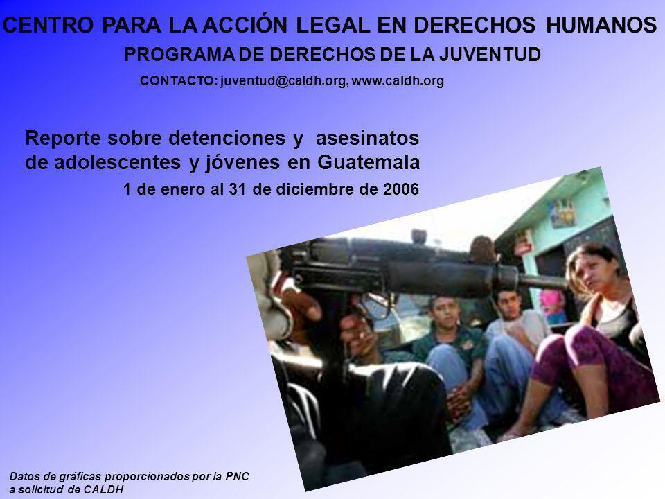 Principales causas de asesinatos de jóvenes 2305 265 86 177 7 0 500 1000 1500 2000 2500 Arma de FuegoArma BlancaA.