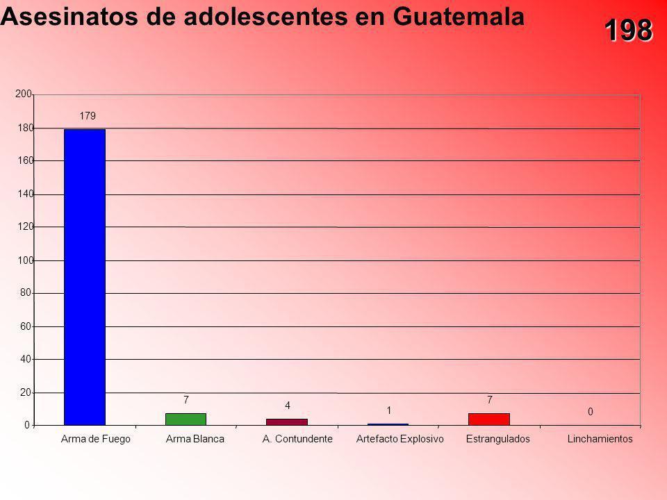 Asesinatos de adolescentes en Guatemala 179 7 4 1 7 0 0 20 40 60 80 100 120 140 160 180 200 Arma de FuegoArma BlancaA. ContundenteArtefacto ExplosivoE