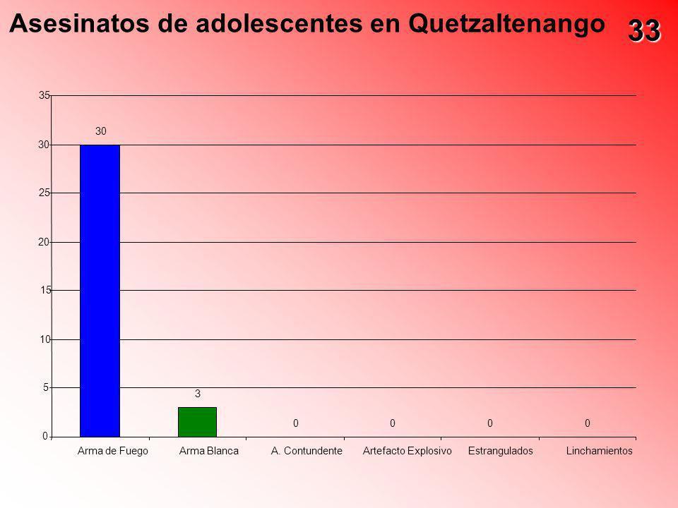 Asesinatos de adolescentes en Quetzaltenango 30 3 0000 0 5 10 15 20 25 30 35 Arma de FuegoArma BlancaA. ContundenteArtefacto ExplosivoEstranguladosLin