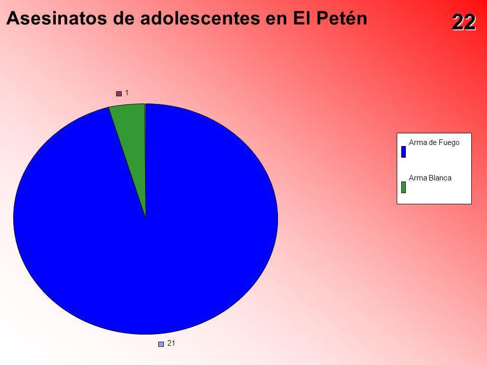 Asesinatos de adolescentes en El Petén 21 1 Arma de Fuego Arma Blanca 22