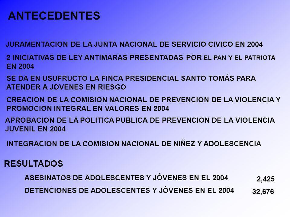 APROBACION DE LA POLITICA PUBLICA DE JUVENTUD EN 2005 APROBACION DE LA POLITICA PUBLICA DE CULTURA DE PAZ EN 2005 APROBACION DE LA POLITICA PUBLICA DE DERECHOS HUMANOS EN 2005 IMPLEMENTACION DEL PROGRAMA MI PRIMER EMPLEO JOVEN EN 2006 SUSCRIPCION DE LA CONVENCION IBEROAMERICANA DE DERECHOS DE LOS JOVENES 2006 SE ASUME LA PRESIDENCIA DE LA ORGANIZACIÓN IBEROAMERICANA DE LA JUVENTUD EN 2006 43 JOVENES ASESINADOS EN LAS CÁRCELES EN 2006 12 ADOLESCENTES ASESINADOS EN EL CENTRO ETAPA II EN 2005 VISITA DEL RELATOR DE NACIONES UNIDAS PARA EL TEMA DE EJECUCIONES EXTRAJUDICIALES SR.