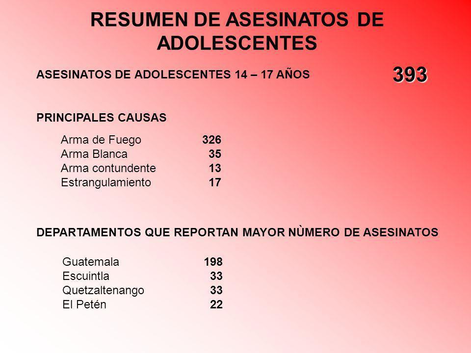 RESUMEN DE ASESINATOS DE ADOLESCENTES ASESINATOS DE ADOLESCENTES 14 – 17 AÑOS 393 DEPARTAMENTOS QUE REPORTAN MAYOR NÙMERO DE ASESINATOS PRINCIPALES CA