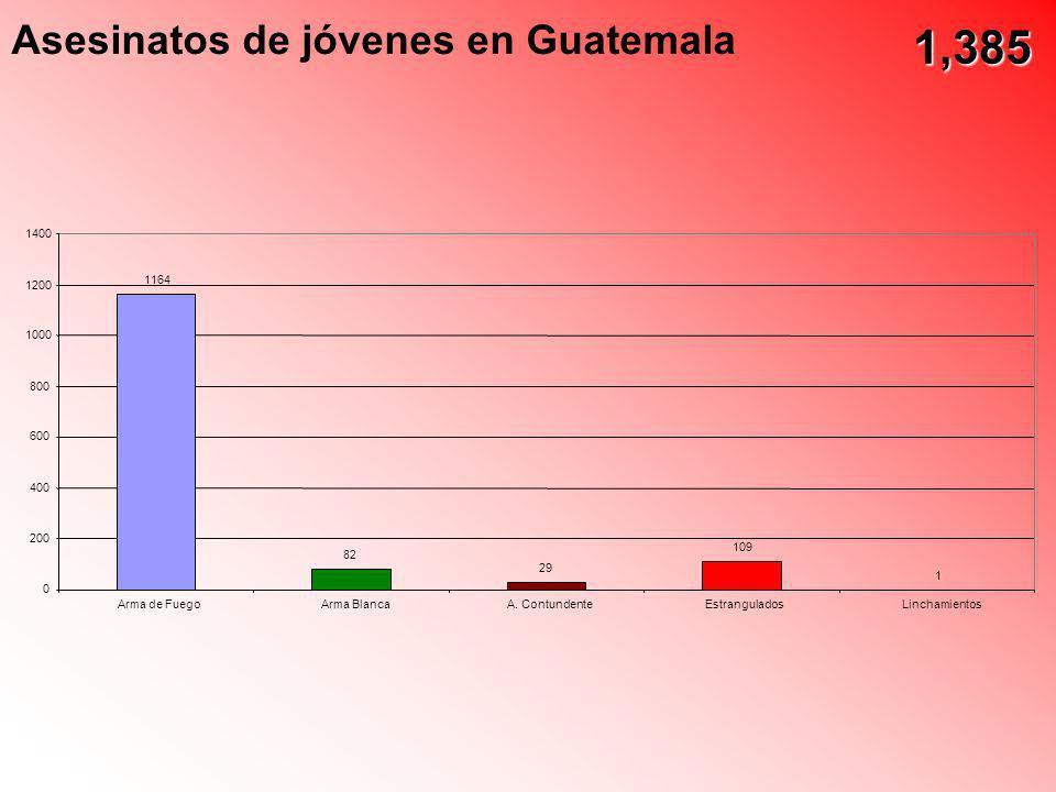 Asesinatos de jóvenes en Guatemala 1164 82 29 109 1 0 200 400 600 800 1000 1200 1400 Arma de FuegoArma BlancaA. ContundenteEstranguladosLinchamientos