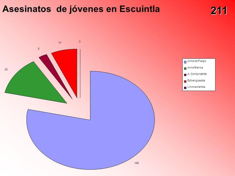 Asesinatos de jóvenes en Escuintla 166 26 5 14 0 Arma de Fuego Arma Blanca A. Contundente Estrangulados Linchamientos 211